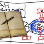 Как составить план Продуктивных действий!