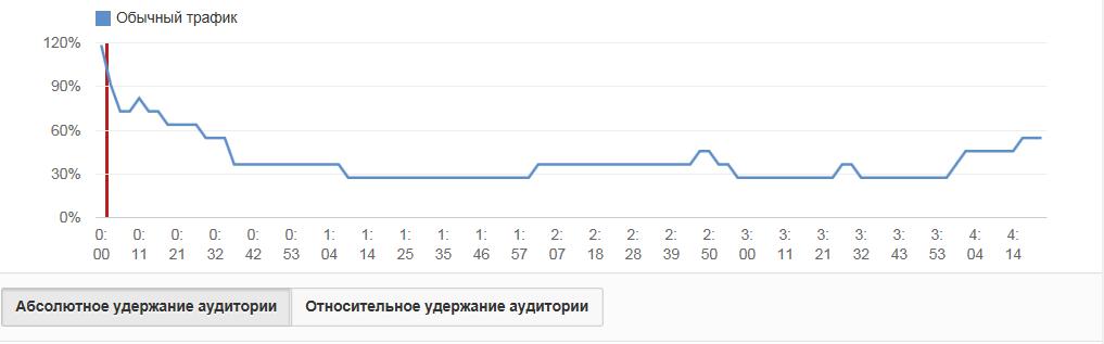 видео маркетинг youtube